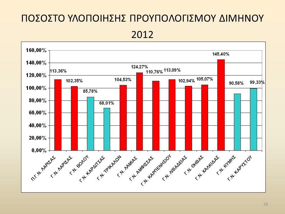 ΠΟΣΟΣΤΟ ΥΛΟΠΟΙΗΣΗΣ ΠΡΟΥΠΟΛΟΓΙΣΜΟΥ ΔΙΜΗΝΟΥ 2012