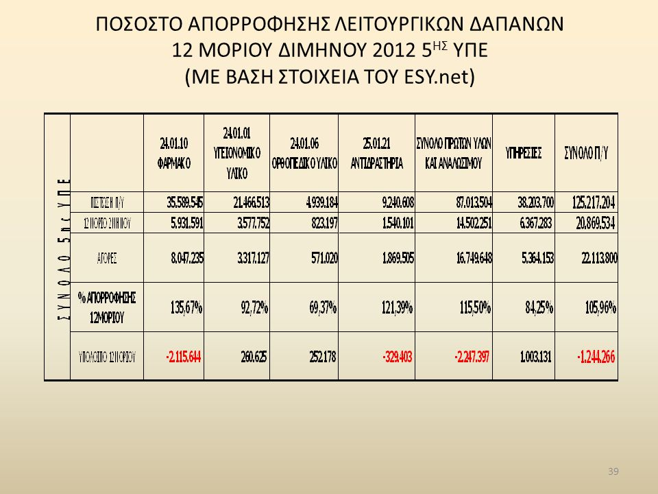 ΠΟΣΟΣΤΟ ΑΠΟΡΡΟΦΗΣΗΣ ΛΕΙΤΟΥΡΓΙΚΩΝ ΔΑΠΑΝΩΝ 12 ΜΟΡΙΟΥ ΔΙΜΗΝΟΥ 2012 5ΗΣ ΥΠΕ (ΜΕ ΒΑΣΗ ΣΤΟΙΧΕΙΑ ΤΟΥ ESY.net)