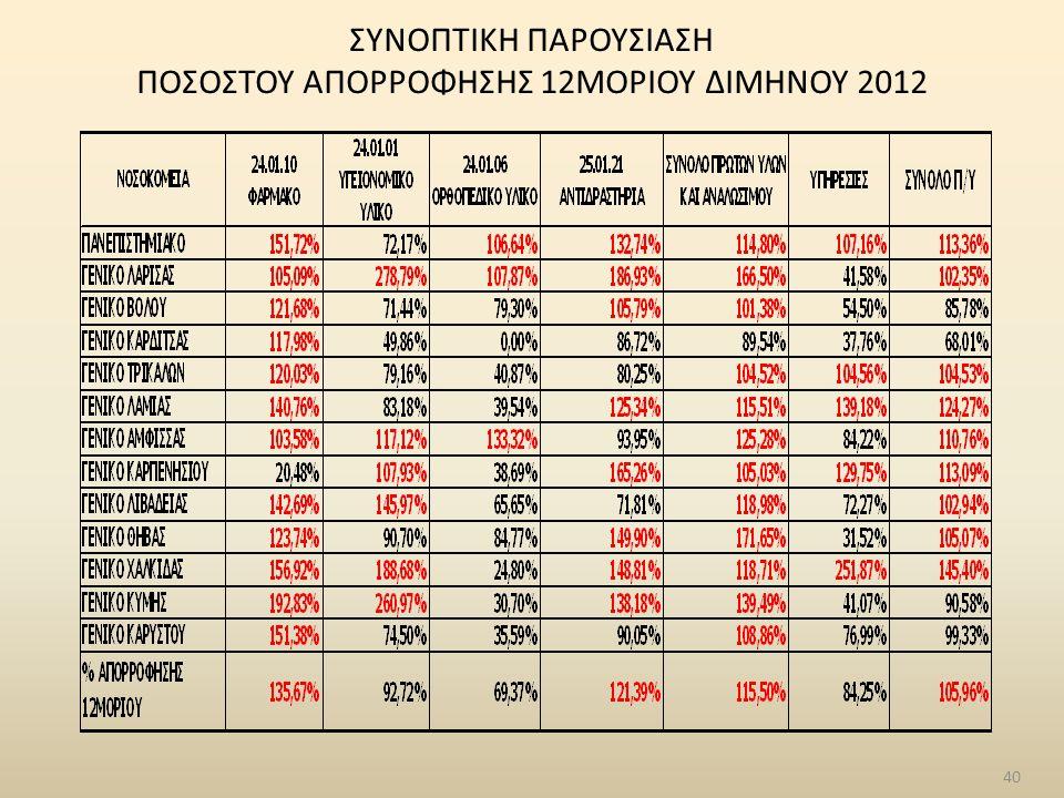 ΣΥΝΟΠΤΙΚΗ ΠΑΡΟΥΣΙΑΣΗ ΠΟΣΟΣΤΟΥ ΑΠΟΡΡΟΦΗΣΗΣ 12ΜΟΡΙΟΥ ΔΙΜΗΝΟΥ 2012