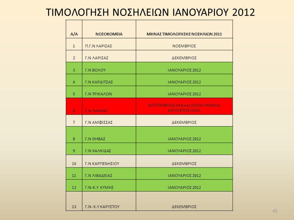 ΤΙΜΟΛΟΓΗΣΗ ΝΟΣΗΛΕΙΩΝ ΙΑΝΟΥΑΡΙΟΥ 2012