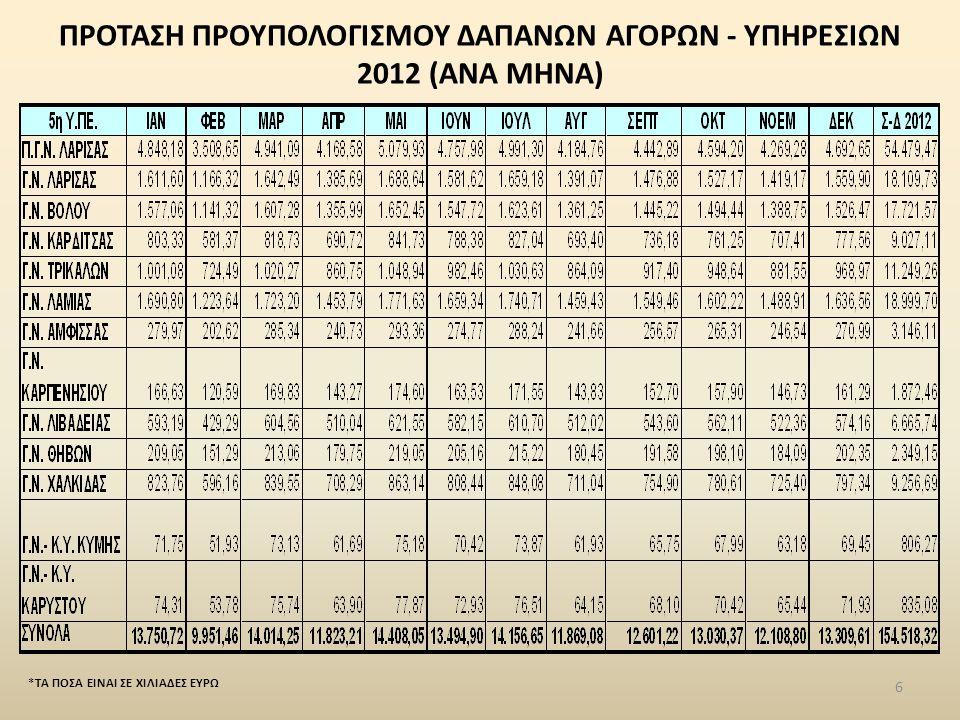 ΠΡΟΤΑΣΗ ΠΡΟΥΠΟΛΟΓΙΣΜΟΥ ΔΑΠΑΝΩΝ ΑΓΟΡΩΝ - ΥΠΗΡΕΣΙΩΝ 2012 (ΑΝΑ ΜΗΝΑ)