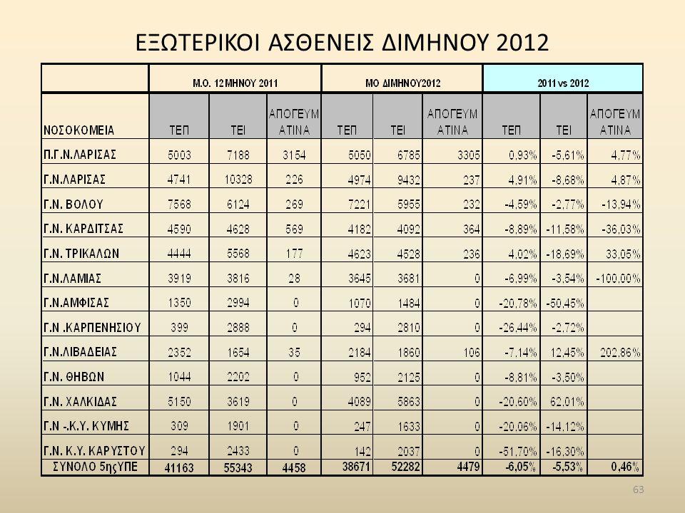 ΕΞΩΤΕΡΙΚΟΙ ΑΣΘΕΝΕΙΣ ΔΙΜΗΝΟΥ 2012