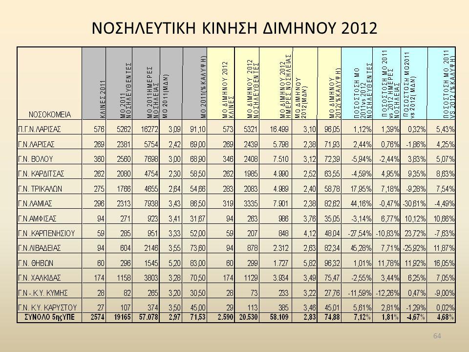 NΟΣΗΛΕΥΤΙΚΗ ΚΙΝΗΣΗ ΔΙΜΗΝΟΥ 2012