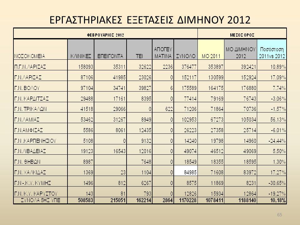 ΕΡΓΑΣΤΗΡΙΑΚΕΣ ΕΞΕΤΑΣΕΙΣ ΔΙΜΗΝΟΥ 2012