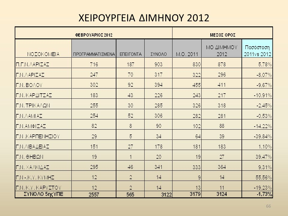 ΧΕΙΡΟΥΡΓΕΙΑ ΔΙΜΗΝΟΥ 2012 66
