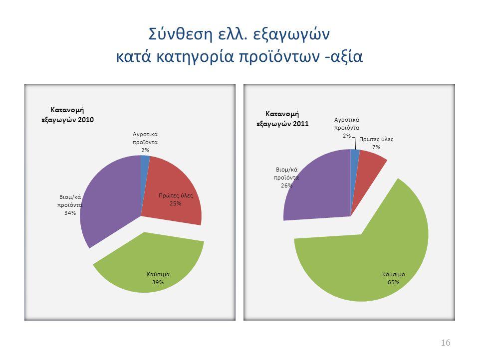 Σύνθεση ελλ. εξαγωγών κατά κατηγορία προϊόντων -αξία