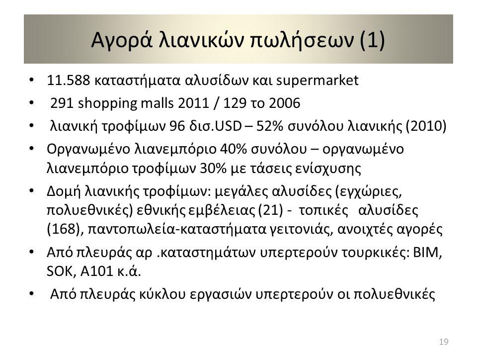 Αγορά λιανικών πωλήσεων (1)