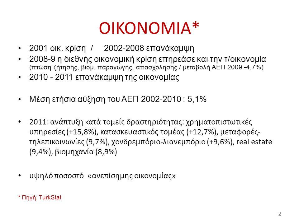 ΟIKONOMIA* 2001 οικ. κρίση / 2002-2008 επανάκαμψη