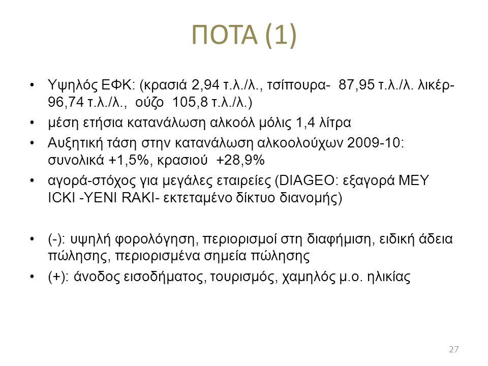 ΠΟΤΑ (1) Υψηλός ΕΦΚ: (κρασιά 2,94 τ.λ./λ., τσίπουρα- 87,95 τ.λ./λ. λικέρ- 96,74 τ.λ./λ., ούζο 105,8 τ.λ./λ.)