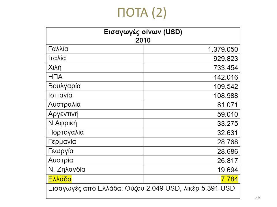 ΠΟΤΑ (2) Εισαγωγές οίνων (USD) 2010 Γαλλία 1.379.050 Ιταλία 929.823