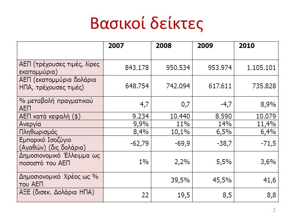 Βασικοί δείκτες 2007. 2008. 2009. 2010. AEΠ (τρέχουσες τιμές, λίρες εκατομμύρια) 843.178. 950.534.