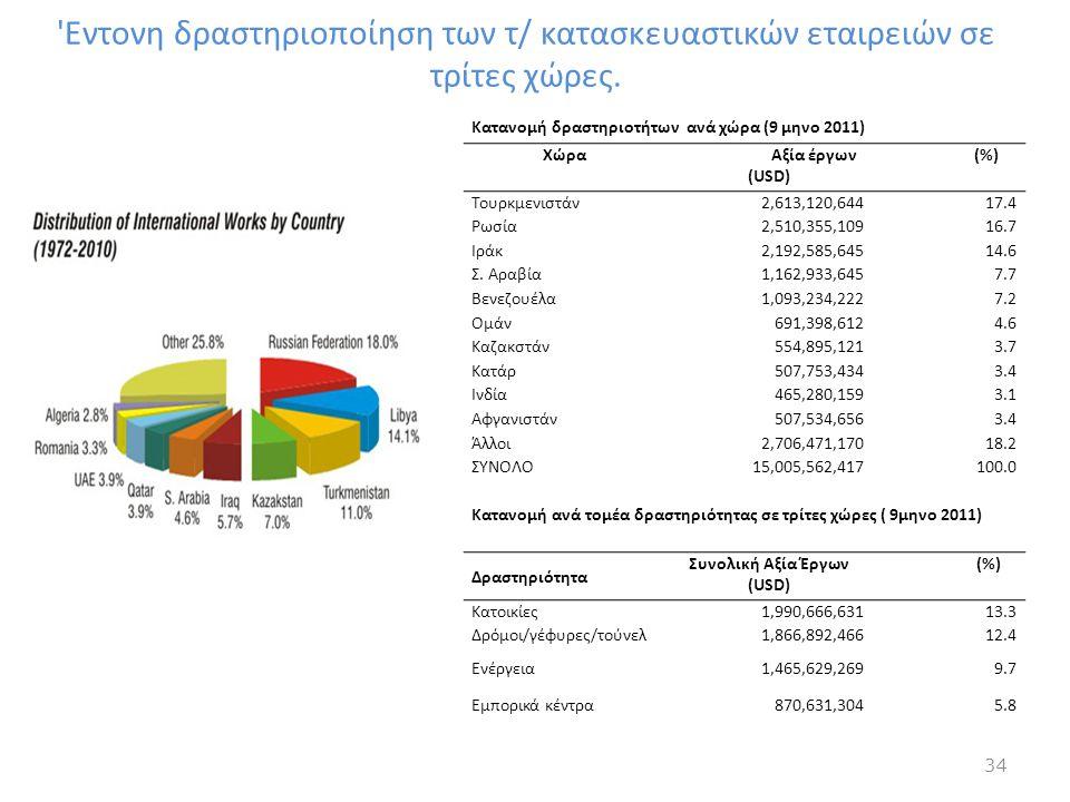 Συνολική Αξία Έργων (USD)