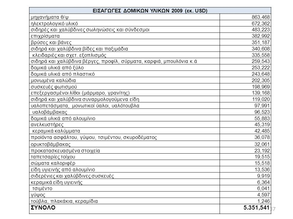 ΕΙΣΑΓΩΓΕΣ ΔΟΜΙΚΩΝ ΥΛΙΚΩΝ 2009 (εκ. USD)