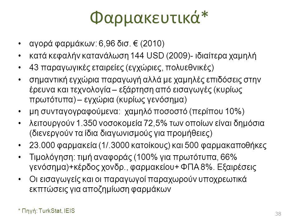 Φαρμακευτικά* αγορά φαρμάκων: 6,96 δισ. € (2010)