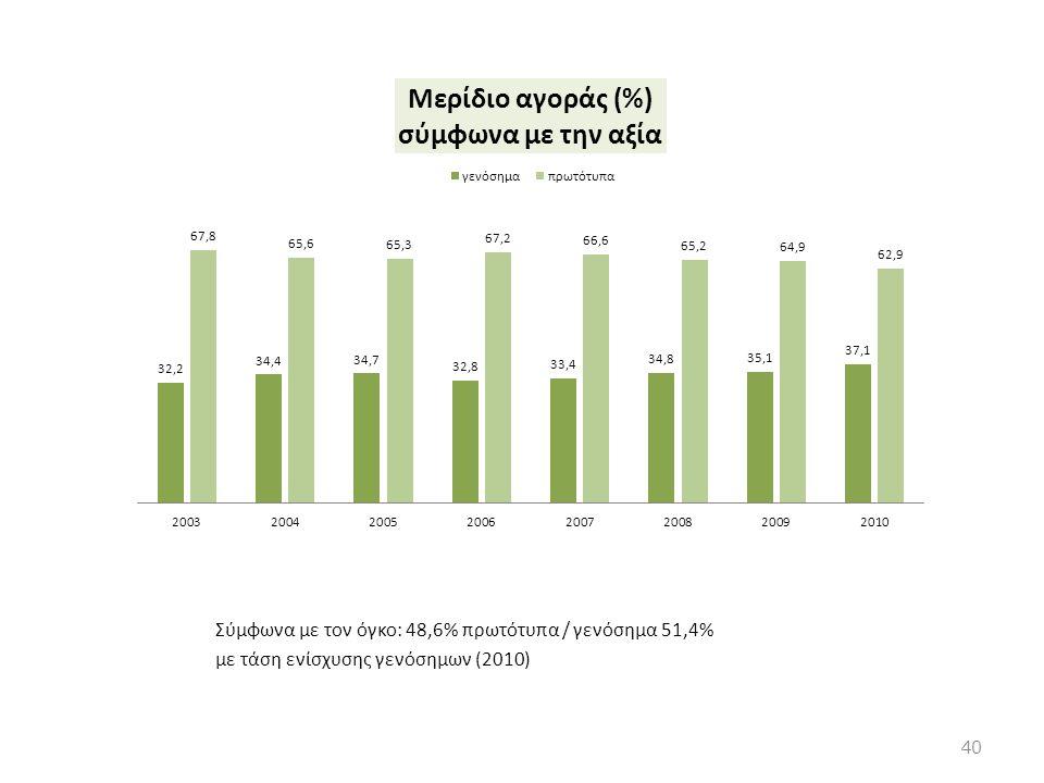 Σύμφωνα με τον όγκο: 48,6% πρωτότυπα / γενόσημα 51,4%