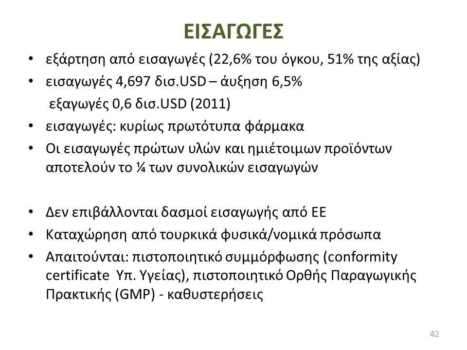 ΕΙΣΑΓΩΓΕΣ εξάρτηση από εισαγωγές (22,6% του όγκου, 51% της αξίας)