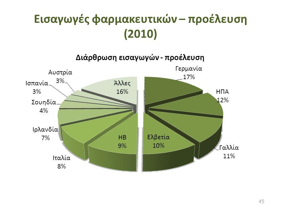 Εισαγωγές φαρμακευτικών – προέλευση (2010)