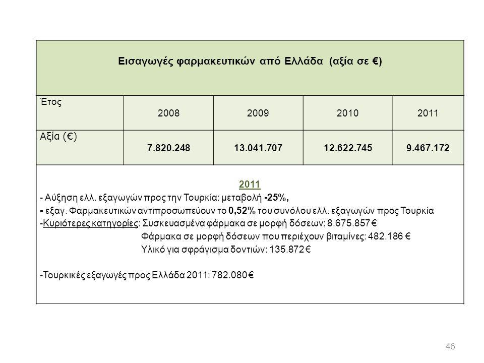 Εισαγωγές φαρμακευτικών από Ελλάδα (αξία σε €)