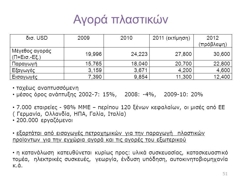 Αγορά πλαστικών δισ. USD 2009 2010 2011 (εκτίμηση) 2012 (πρόβλεψη)