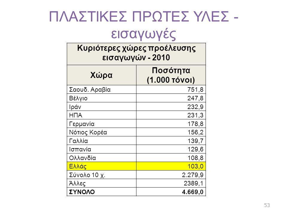 ΠΛΑΣΤΙΚΕΣ ΠΡΩΤΕΣ ΥΛΕΣ - εισαγωγές