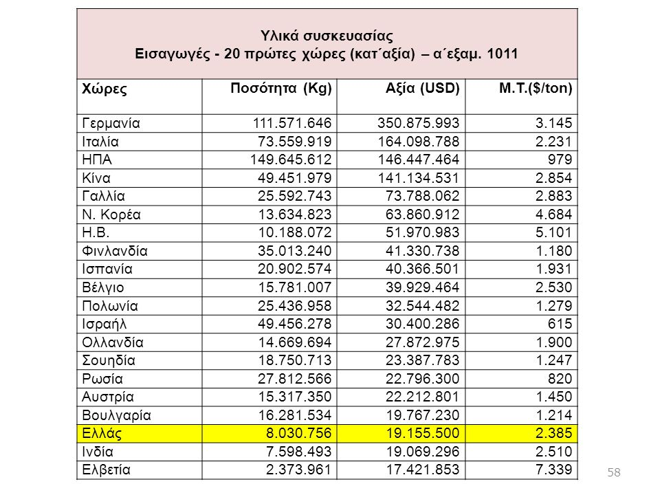 Εισαγωγές - 20 πρώτες χώρες (κατ΄αξία) – α΄εξαμ. 1011