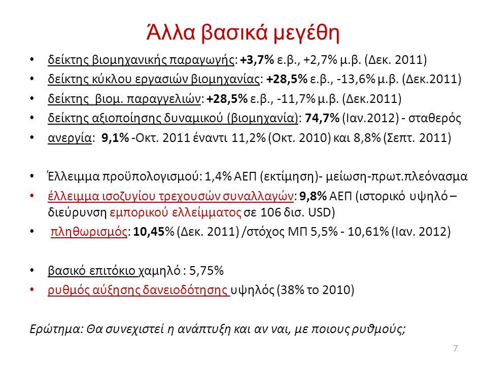 Άλλα βασικά μεγέθη δείκτης βιομηχανικής παραγωγής: +3,7% ε.β., +2,7% μ.β. (Δεκ. 2011)