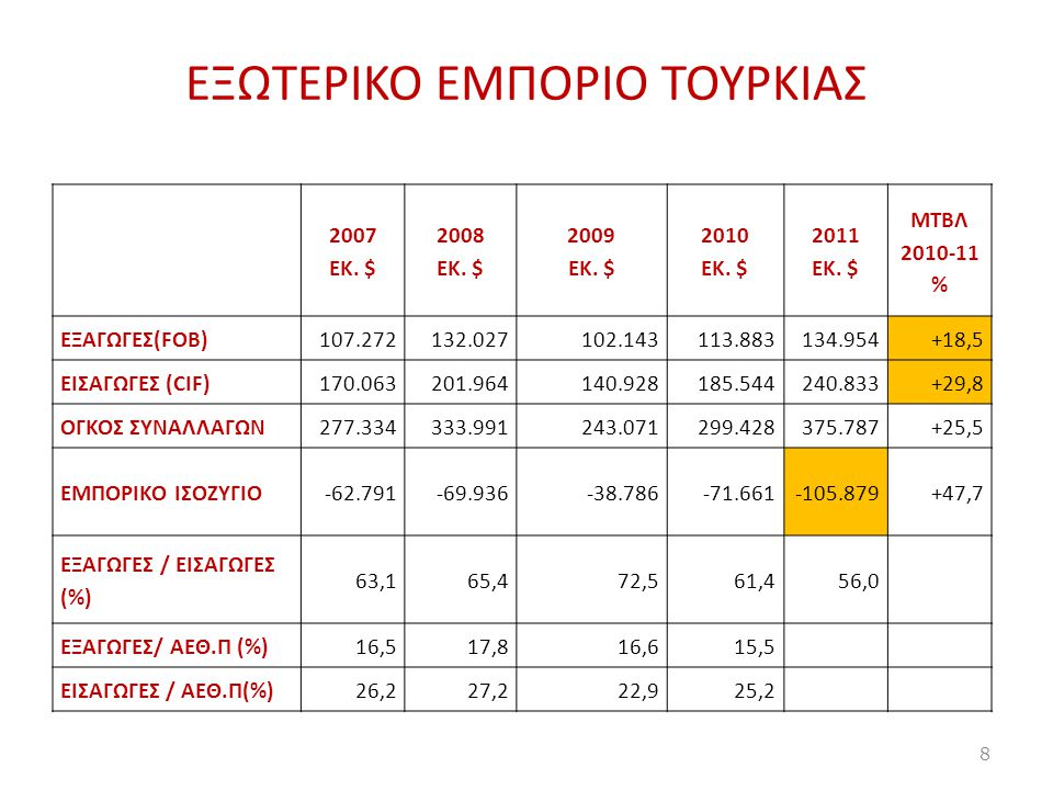 EΞΩΤΕΡΙΚΟ ΕΜΠΟΡΙΟ ΤΟΥΡΚΙΑΣ