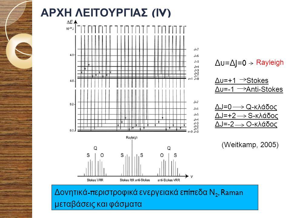 ΑΡΧΗ ΛΕΙΤΟΥΡΓΙΑΣ (ΙV) Δυ=ΔJ=0