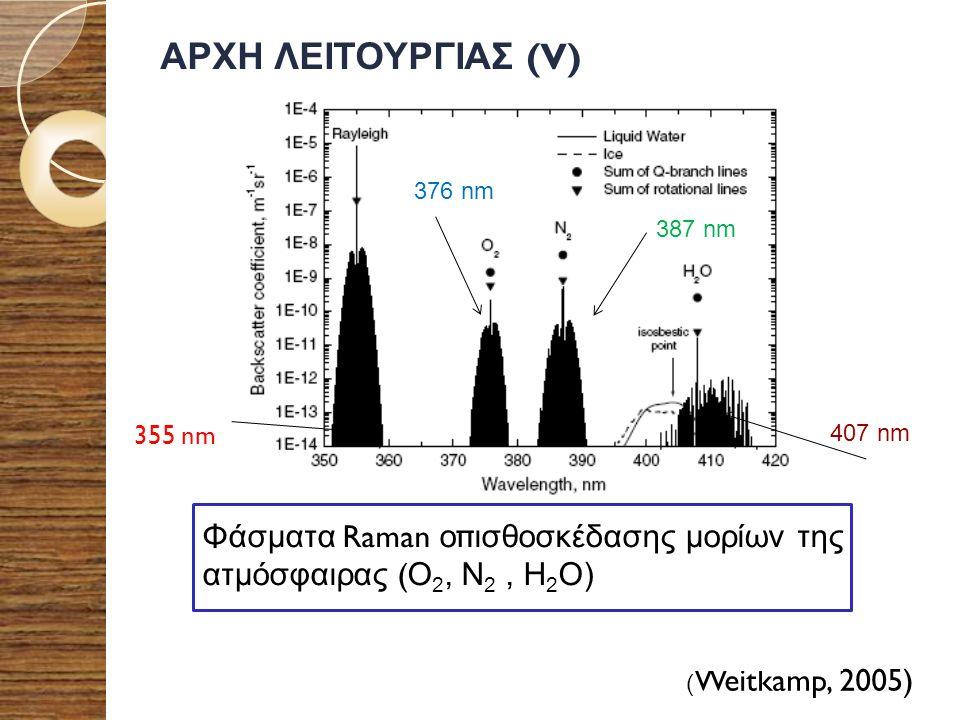 ΑΡΧΗ ΛΕΙΤΟΥΡΓΙΑΣ (V) 376 nm. 387 nm. 355 nm. 407 nm. Φάσματα Raman οπισθοσκέδασης μορίων της ατμόσφαιρας (O2, N2 , H2O)