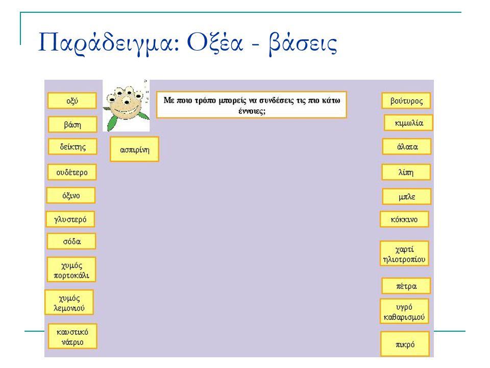 Παράδειγμα: Οξέα - βάσεις
