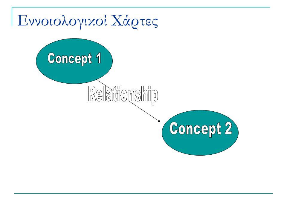 Εννοιολογικοί Χάρτες Concept 1 Relationship Concept 2