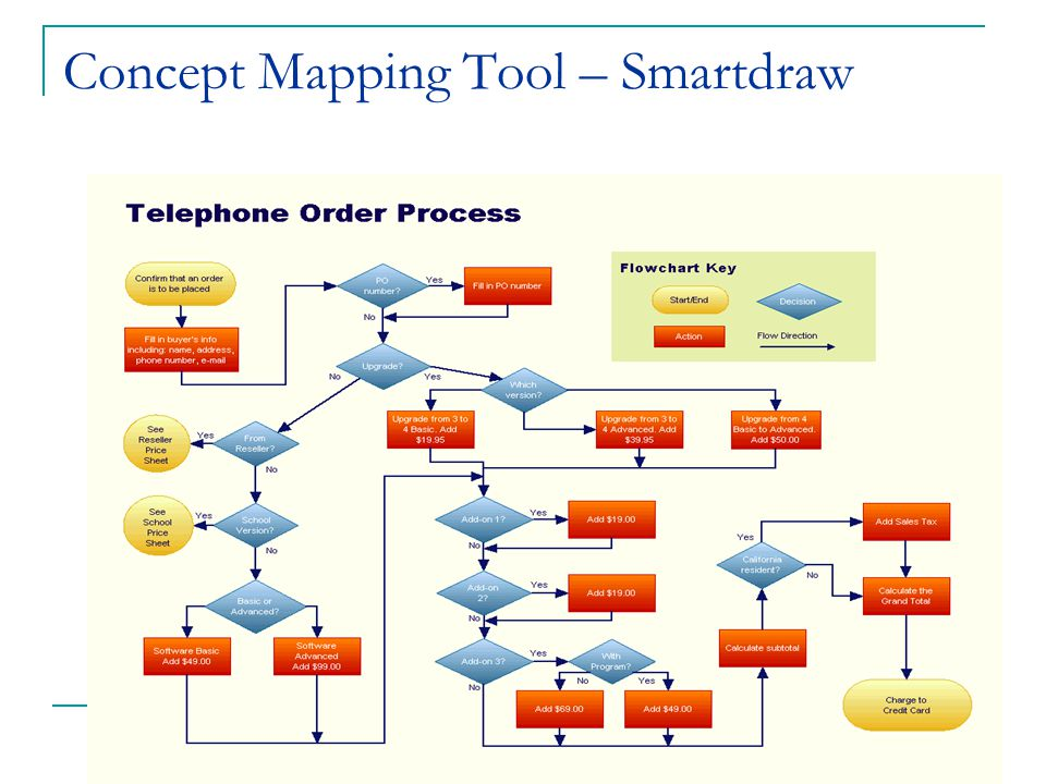Concept Mapping Tool – Smartdraw