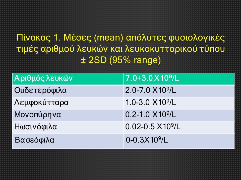 Πίνακας 1. Μέσες (mean) απόλυτες φυσιολογικές τιμές αριθμού λευκών και λευκοκυτταρικού τύπου ± 2SD (95% range)