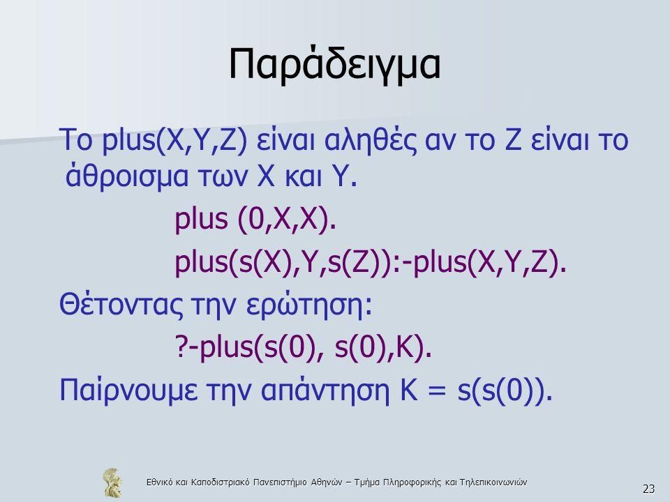 Παράδειγμα Το plus(X,Y,Z) είναι αληθές αν το Ζ είναι το άθροισμα των Χ και Υ. plus (0,X,X). plus(s(X),Y,s(Z)):-plus(X,Y,Z).