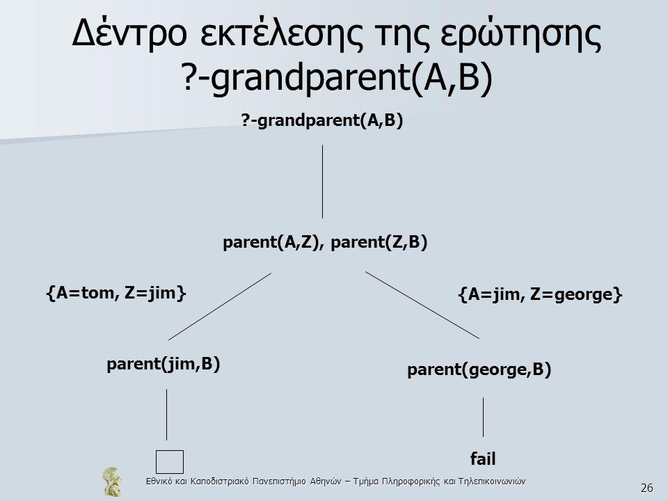Δέντρο εκτέλεσης της ερώτησης -grandparent(A,B)