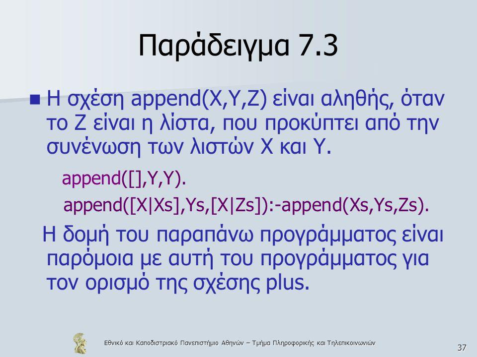 Παράδειγμα 7.3 Η σχέση append(X,Y,Z) είναι αληθής, όταν το Z είναι η λίστα, που προκύπτει από την συνένωση των λιστών Χ και Υ.