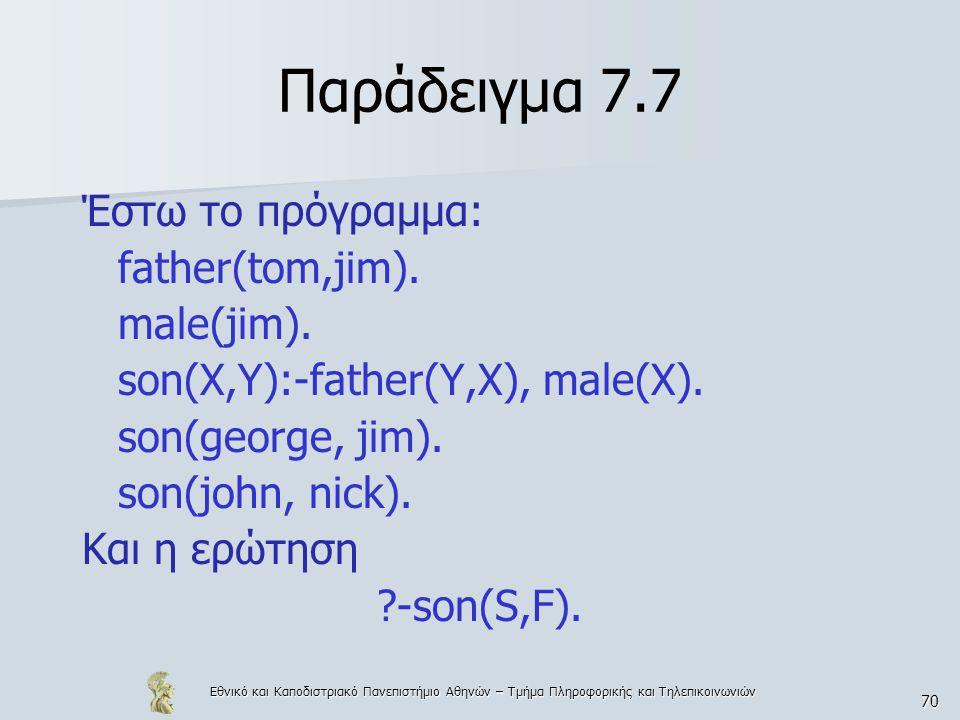 Παράδειγμα 7.7 Έστω το πρόγραμμα: father(tom,jim). male(jim).