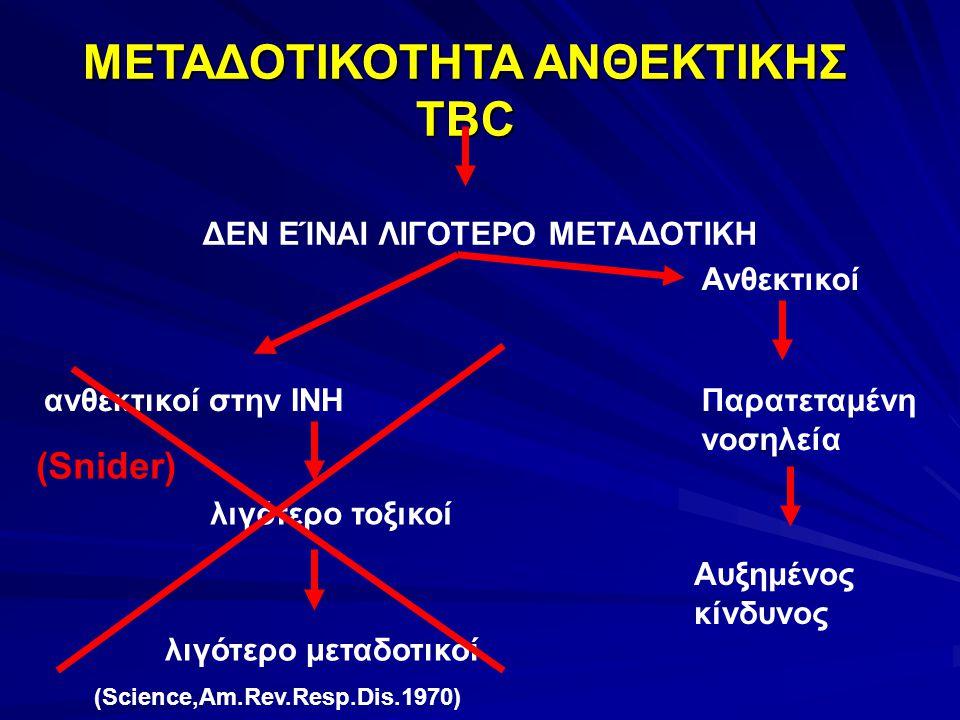 ΜΕΤΑΔΟΤΙΚΟΤΗΤΑ ΑΝΘΕΚΤΙΚΗΣ TBC