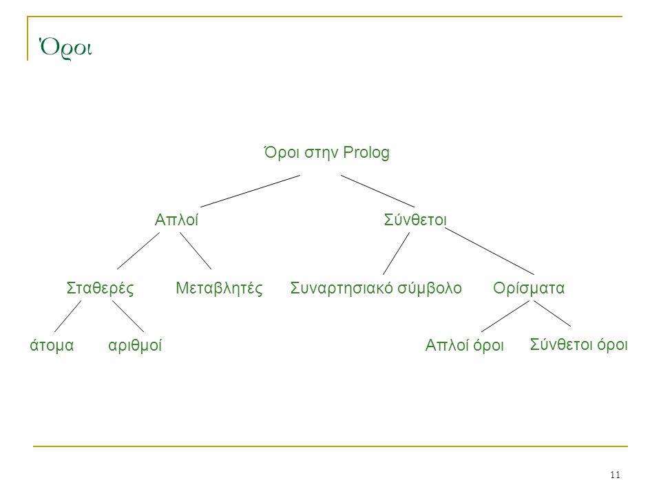 Όροι Όροι στην Prolog Απλοί Σύνθετοι Σταθερές Μεταβλητές