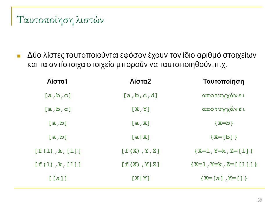 Ταυτοποίηση λιστών Δύο λίστες ταυτοποιούνται εφόσον έχουν τον ίδιο αριθμό στοιχείων και τα αντίστοιχα στοιχεία μπορούν να ταυτοποιηθούν,π.χ.