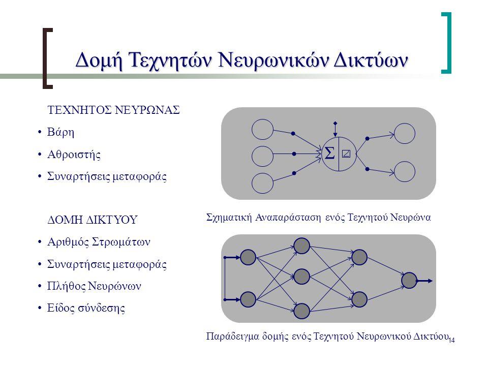 Δομή Τεχνητών Νευρωνικών Δικτύων