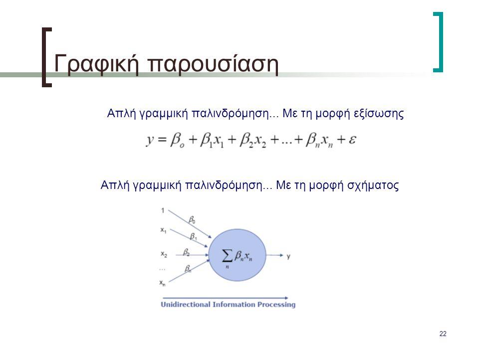 Γραφική παρουσίαση Απλή γραμμική παλινδρόμηση... Με τη μορφή εξίσωσης