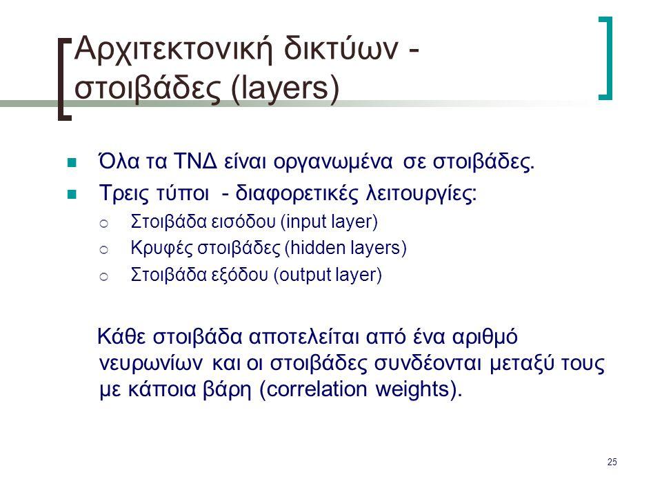 Αρχιτεκτονική δικτύων - στοιβάδες (layers)