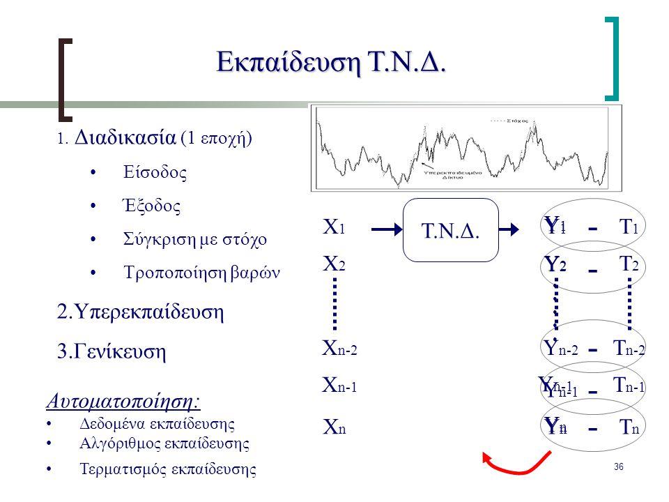 - - - - - Εκπαίδευση Τ.Ν.Δ. Υπερεκπαίδευση Γενίκευση Τ.Ν.Δ. Tn Xn Xn-1
