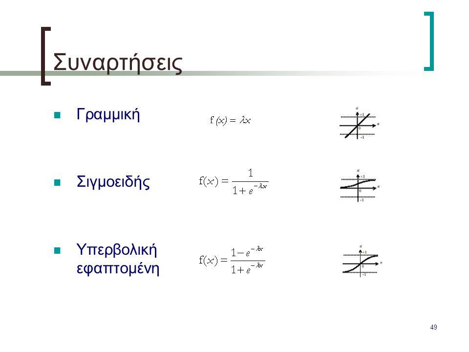 Συναρτήσεις Γραμμική Σιγμοειδής Υπερβολική εφαπτομένη