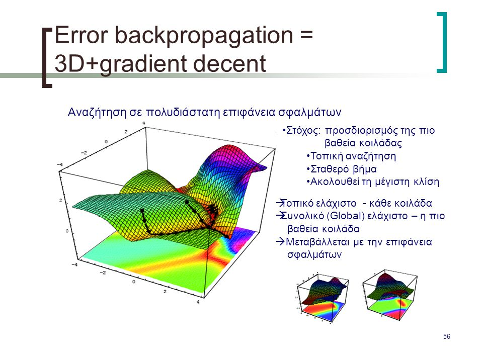 Error backpropagation = 3D+gradient decent