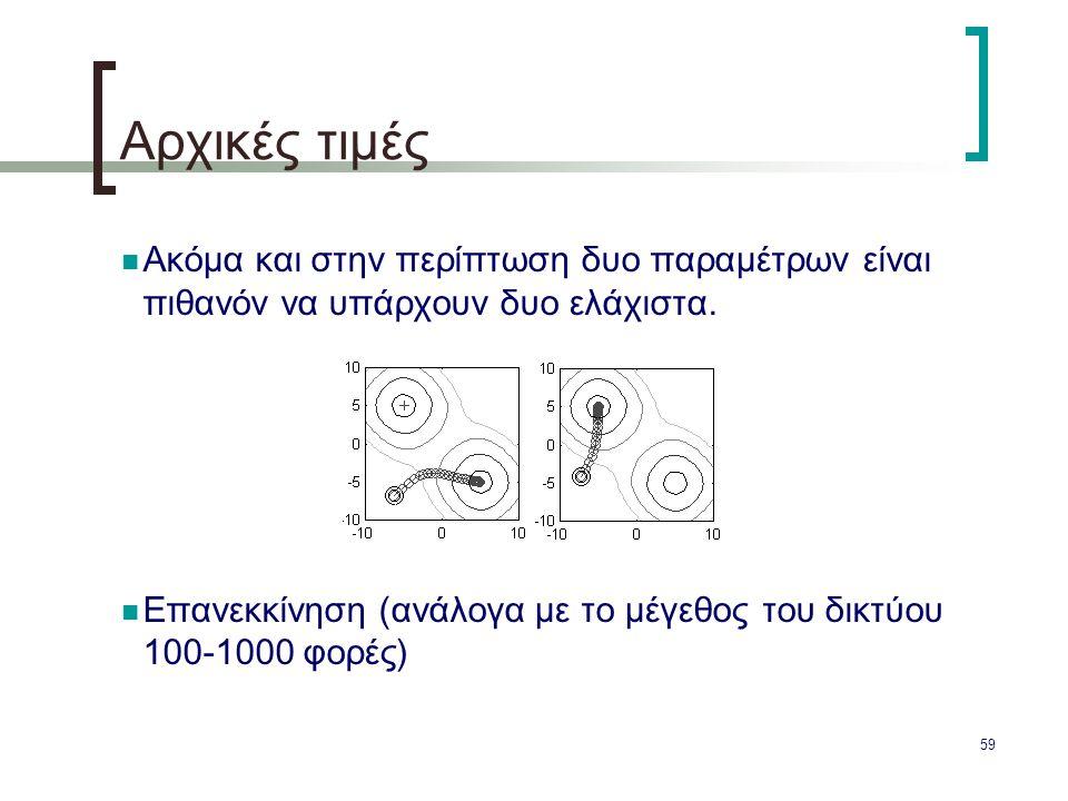 Αρχικές τιμές Ακόμα και στην περίπτωση δυο παραμέτρων είναι πιθανόν να υπάρχουν δυο ελάχιστα.