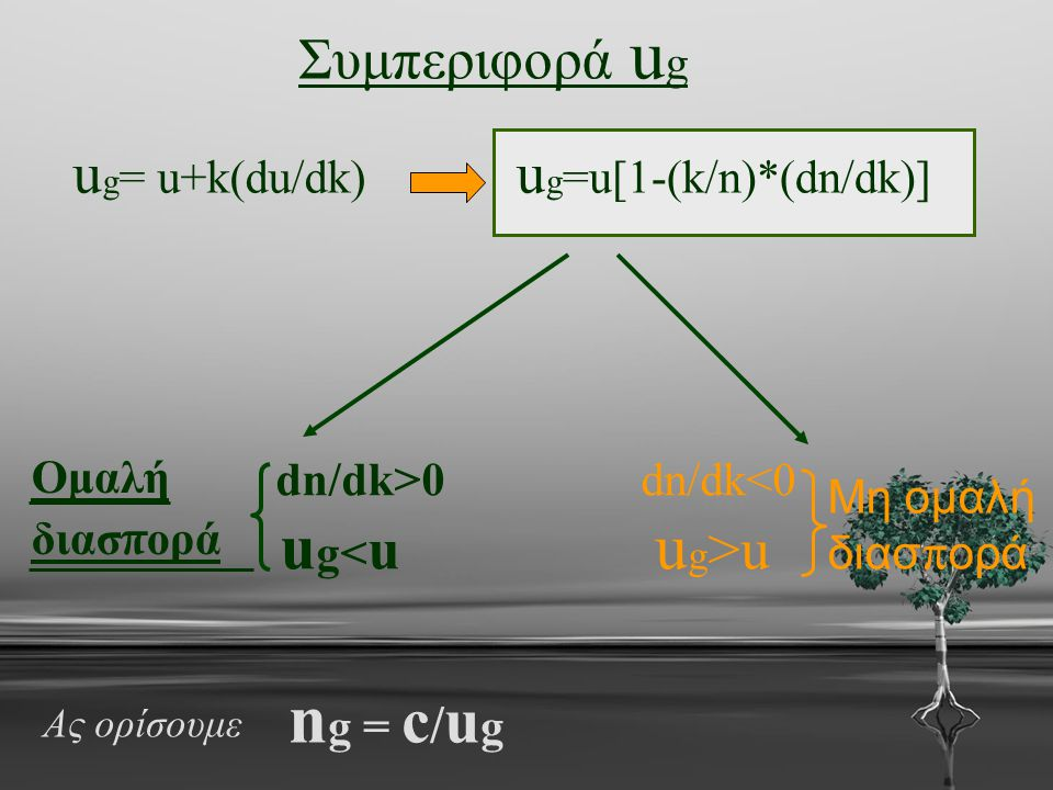ng = c/ug ug<u ug>u Συμπεριφορά ug ug= u+k(du/dk)