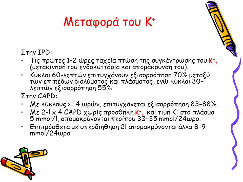 Μεταφορά του Κ+ Στην IPD: