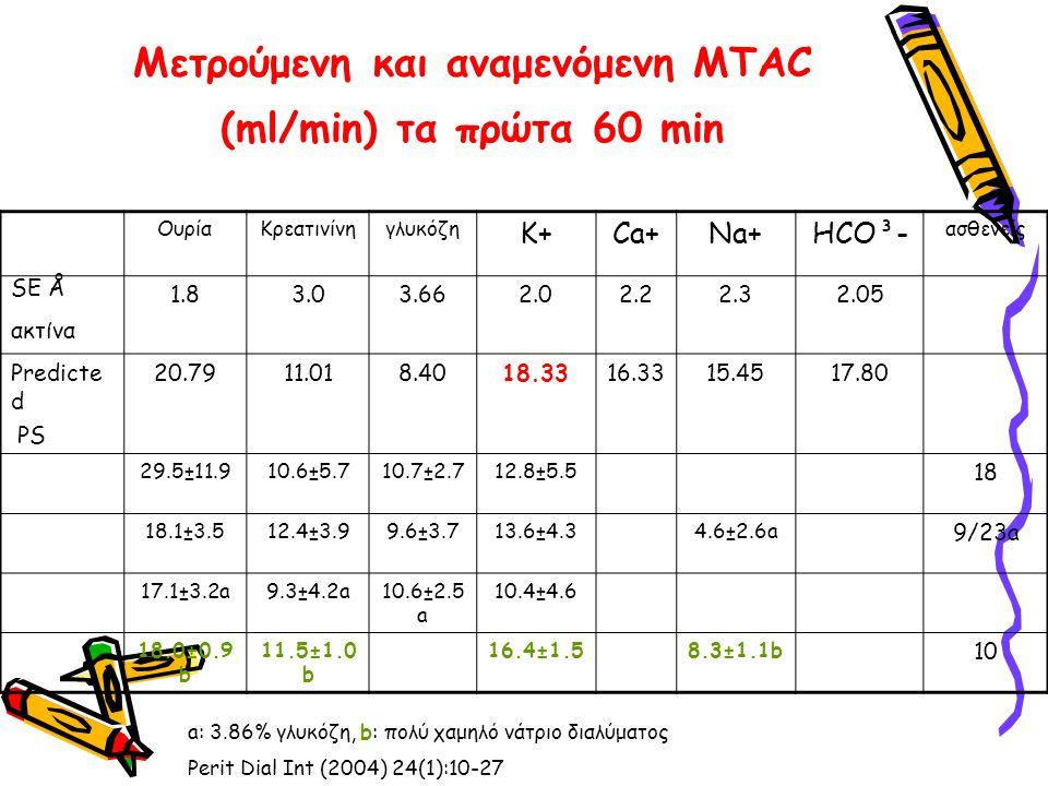 Μετρούμενη και αναμενόμενη MTAC (ml/min) τα πρώτα 60 min
